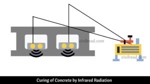 Curing of Concrete by Infrared Radiation