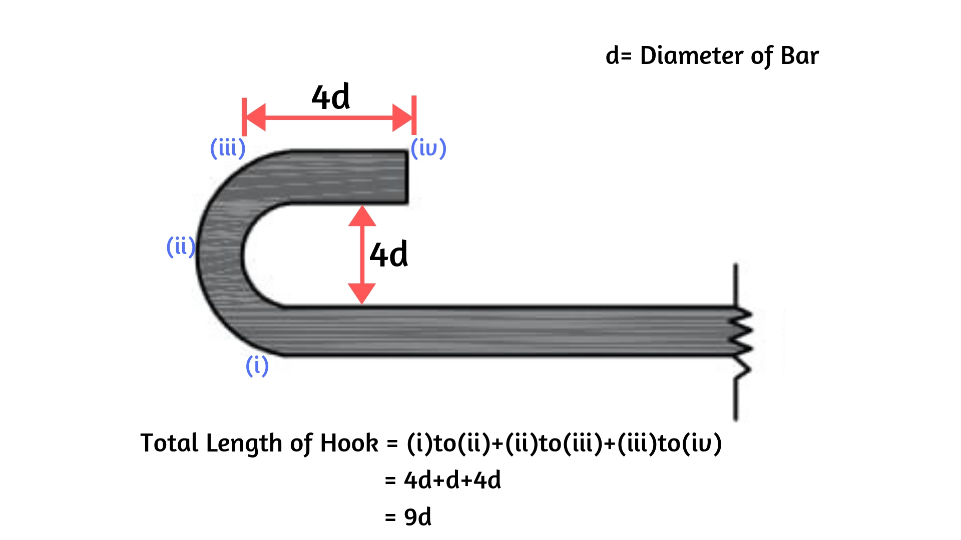 Hook length is 9d