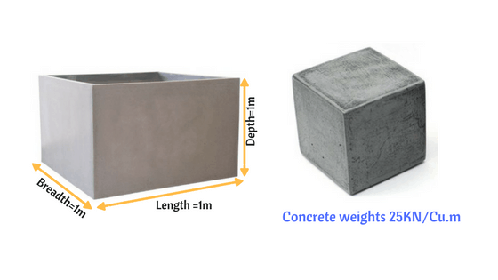1m3 of concrete