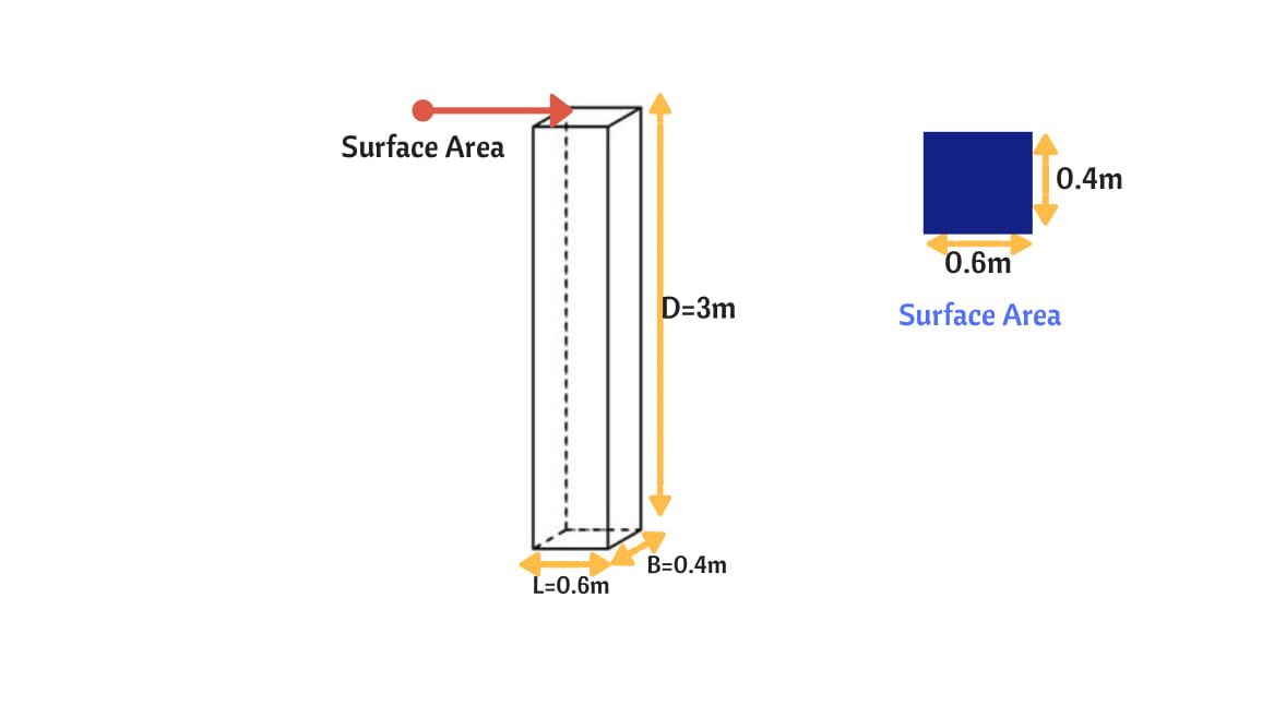 volume of concrete for rectangular column