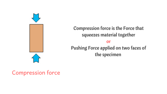 Compressive Force