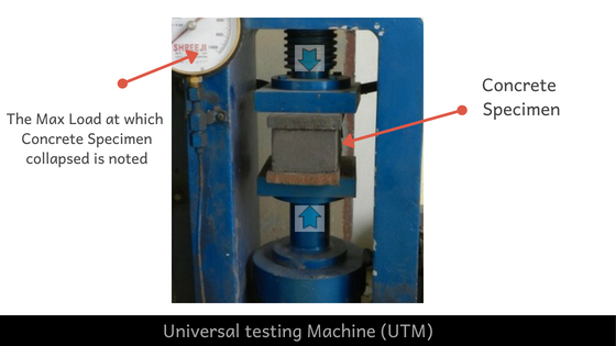 Universal testing machine used for finding Compressive Strength of Concrete
