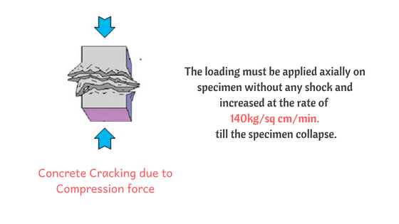 Concrete cracking for Compressive strength of Concrete