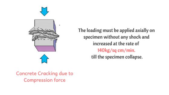 Concrete cracking for Compressive strength of Concrete