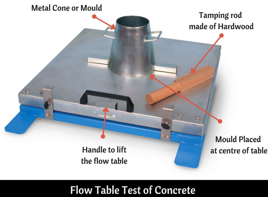 Flow table test of concrete