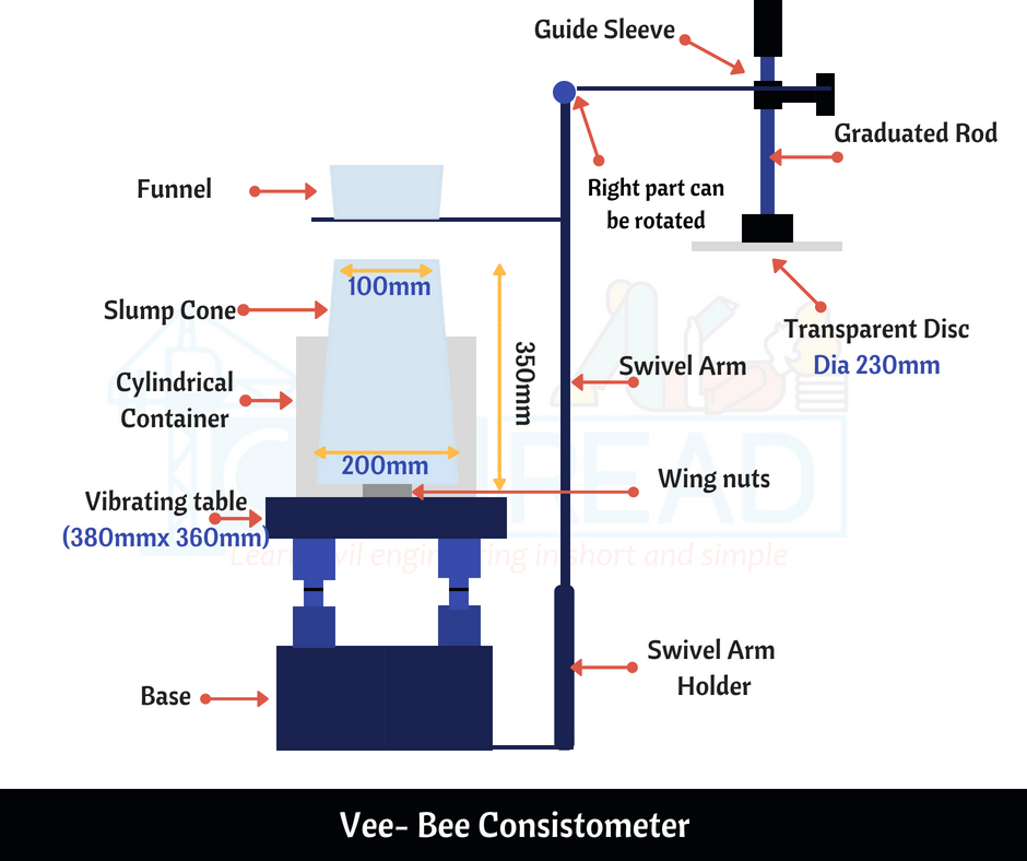 Vee Bee Consistometer