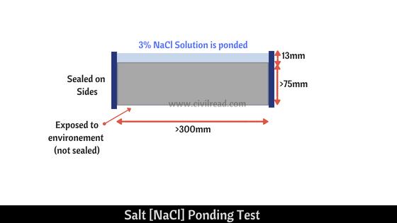 Salt Ponding test