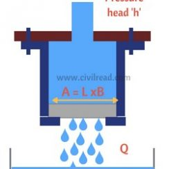 Water Permeability by pressure test