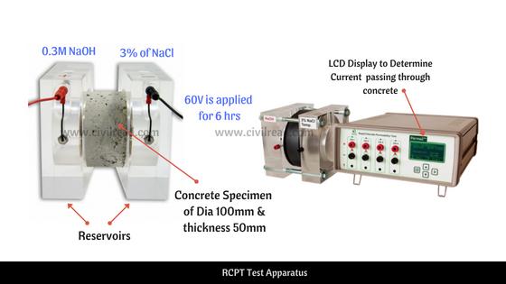 Rapid Chloride Permeability test