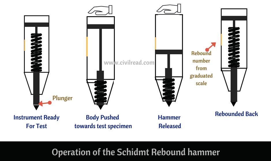 Rebounded hammer operation