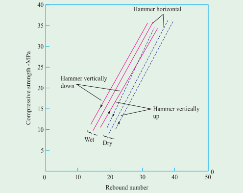 Schimdt hammer Graph or rebound graph of concrete