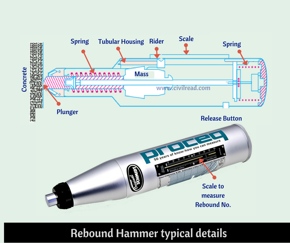 Rebound hammer typical details