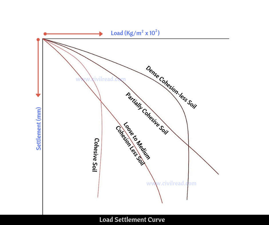 Plate load test graph for different types of soils