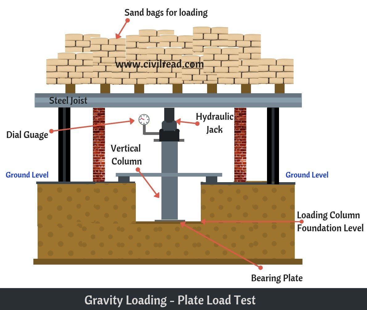 Plate Load test to Calculate Safe Bearing Capacity of Soil