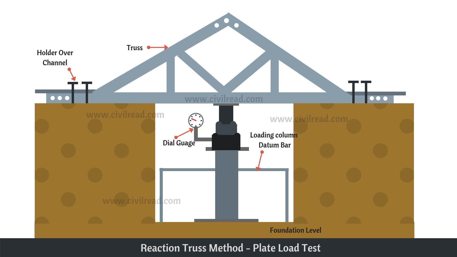 Reaction truss method - Plate load test