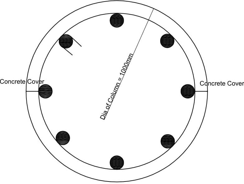 Circular Stirrups details