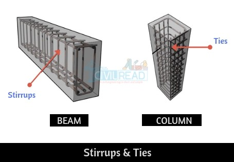 Stirrups and ties