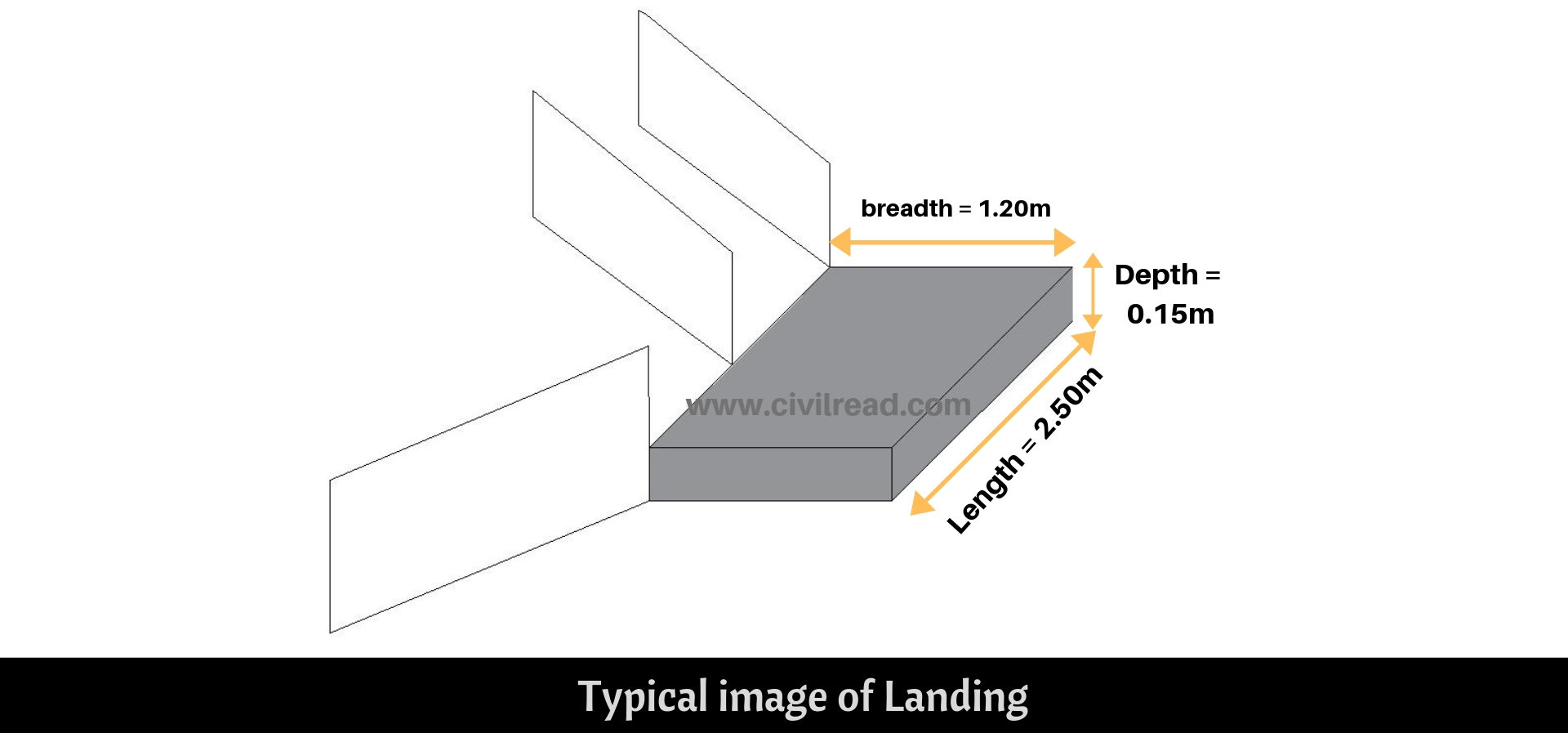 Landing area concrete volume calculation