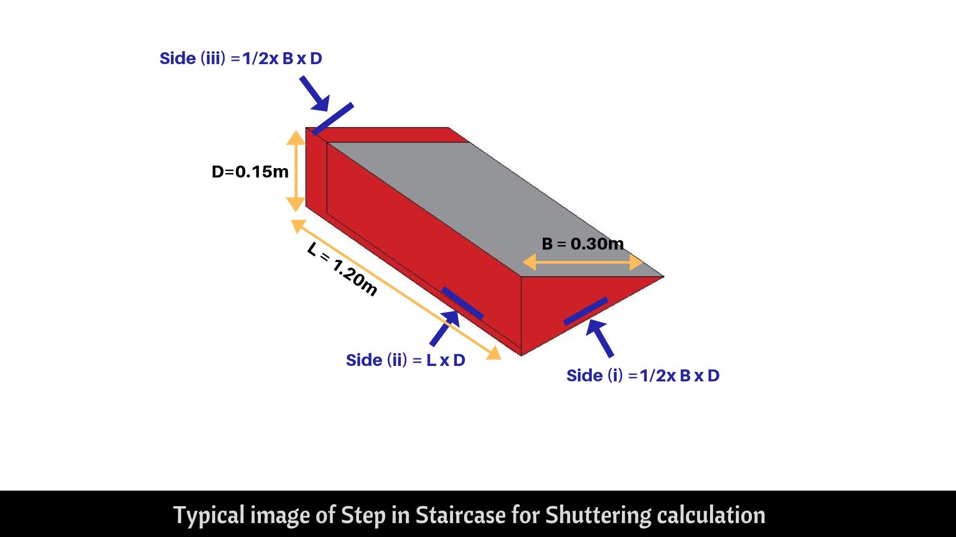 Step Shuttering area