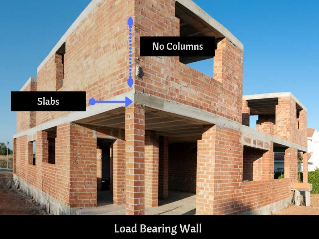 . Different types of Walls used in Construction   Civilread