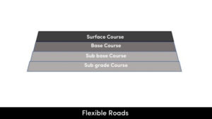 Flexible Roads