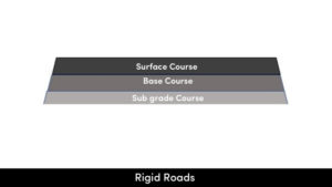 Rigid Roads
