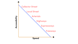 Speed and accessibility of different types of roads graph