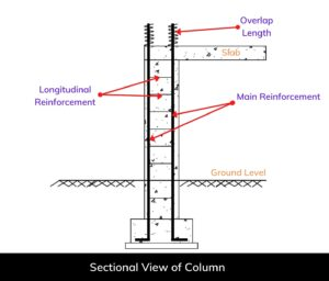 bar bending schedule of a floor column (Column Sectional view)