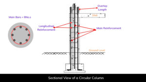 Sectional view of a Circular Column
